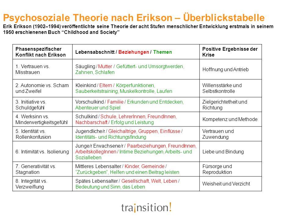 Psychosoziale Theorie nach Erikson – Überblickstabelle Erik Erikson (1902–1994) veröffentlichte seine Theorie der acht Stufen menschlicher Entwicklung erstmals in seinem 1950 erschienenen Buch Childhood and Society