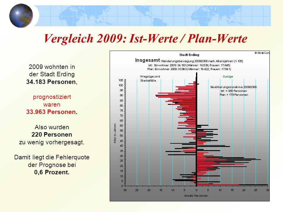 Vergleich 2009: Ist-Werte / Plan-Werte