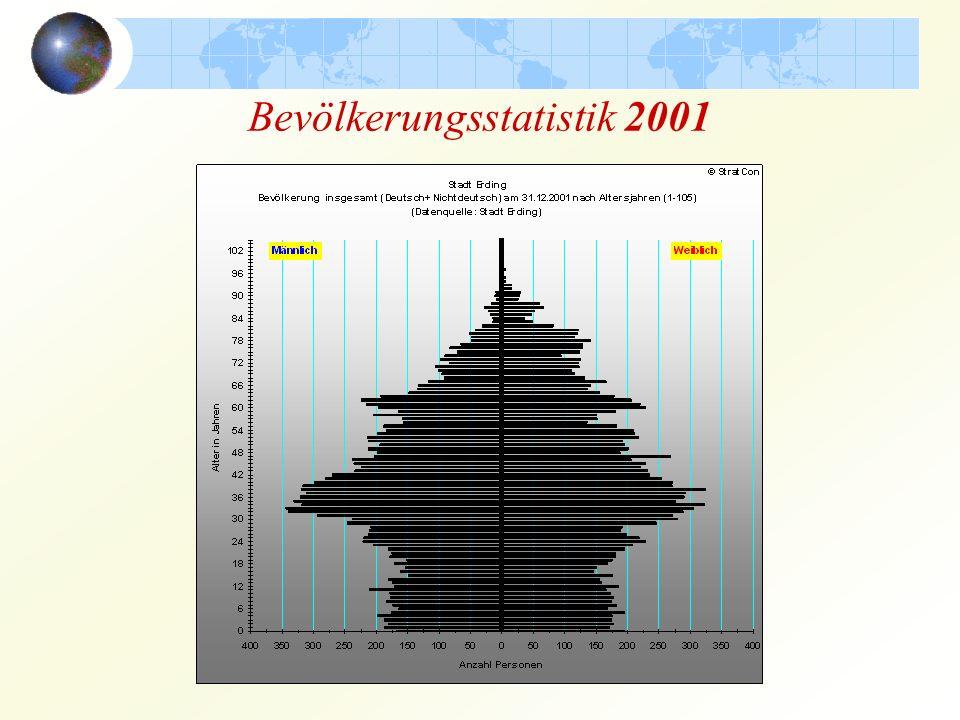 Bevölkerungsstatistik 2001
