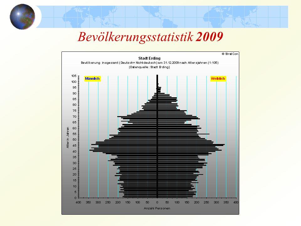 Bevölkerungsstatistik 2009