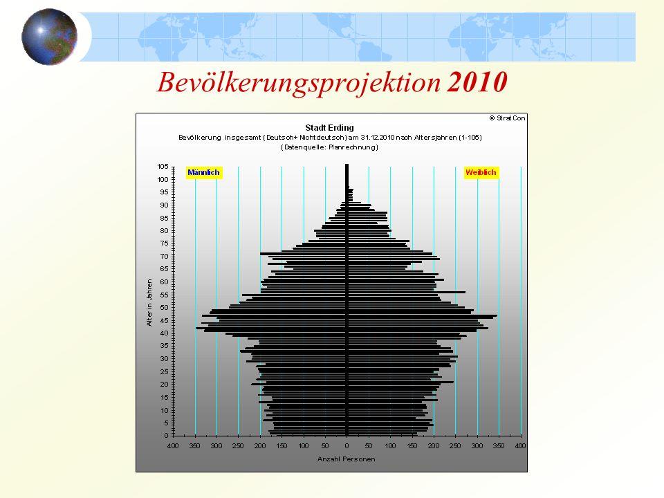 Bevölkerungsprojektion 2010