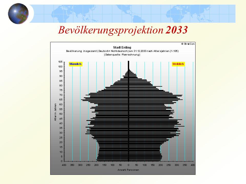 Bevölkerungsprojektion 2033