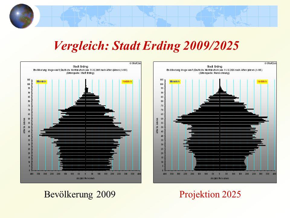 Vergleich: Stadt Erding 2009/2025