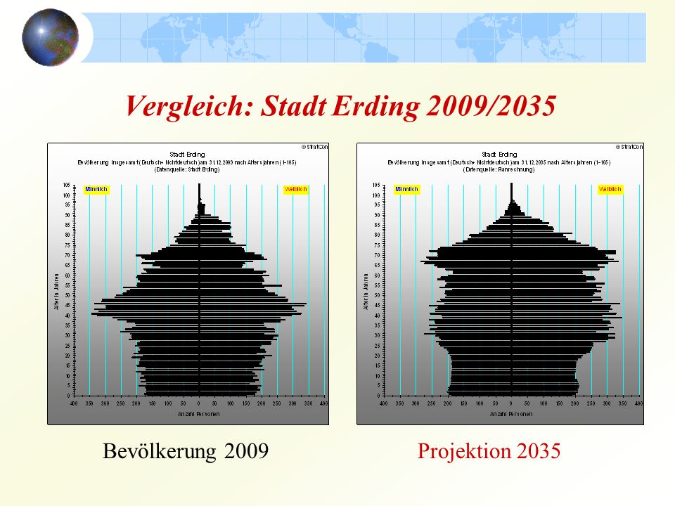 Vergleich: Stadt Erding 2009/2035