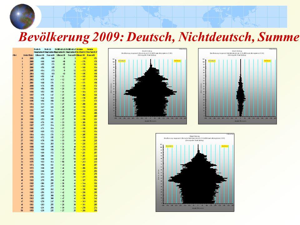 Bevölkerung 2009: Deutsch, Nichtdeutsch, Summe