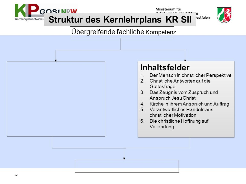 Implementation KLP Katholische Religionslehre 2010/2011