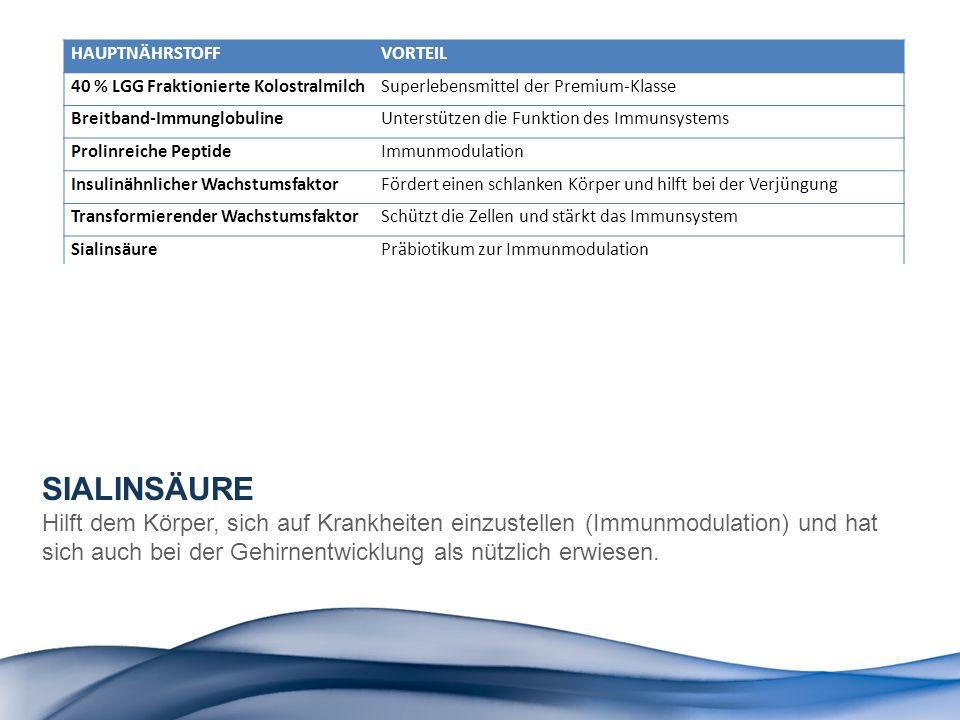 HAUPTNÄHRSTOFF VORTEIL. 40 % LGG Fraktionierte Kolostralmilch. Superlebensmittel der Premium-Klasse.