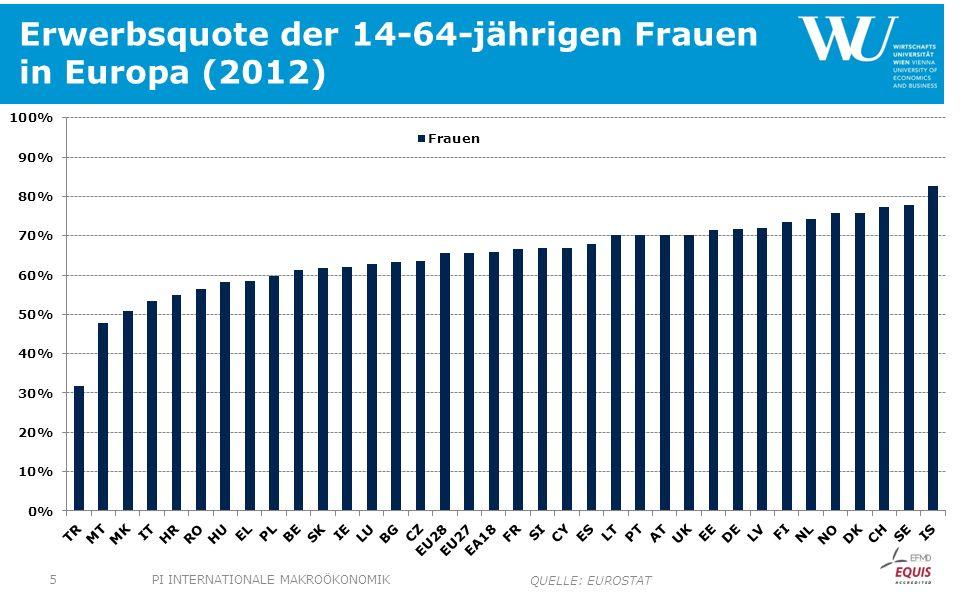 Erwerbsquote der 14-64-jährigen Frauen in Europa (2012)