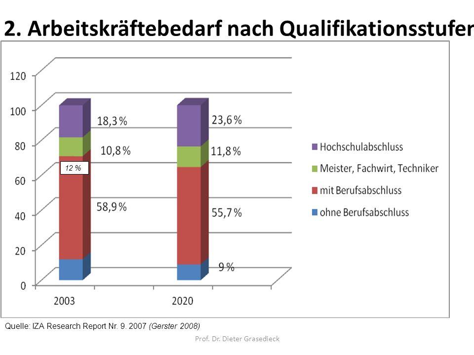 2. Arbeitskräftebedarf nach Qualifikationsstufen