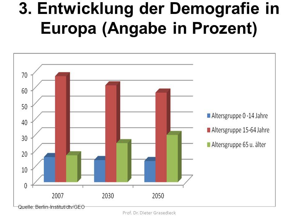 3. Entwicklung der Demografie in Europa (Angabe in Prozent)