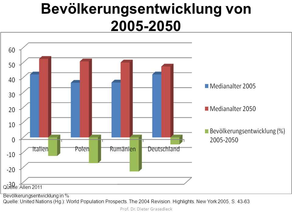 Bevölkerungsentwicklung von 2005-2050 Alter