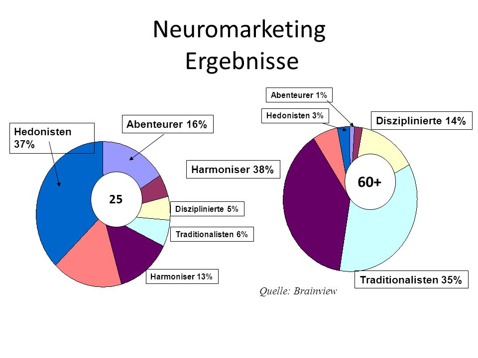 Neuromarketing Ergebnisse