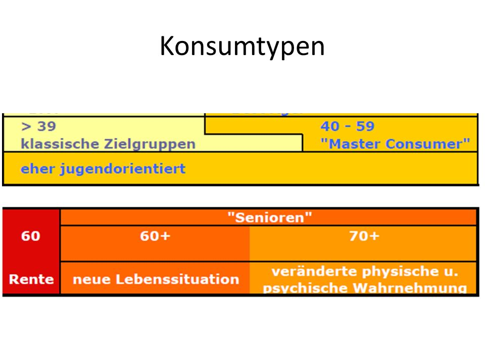 Konsumtypen