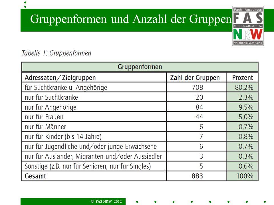 Gruppenformen und Anzahl der Gruppen