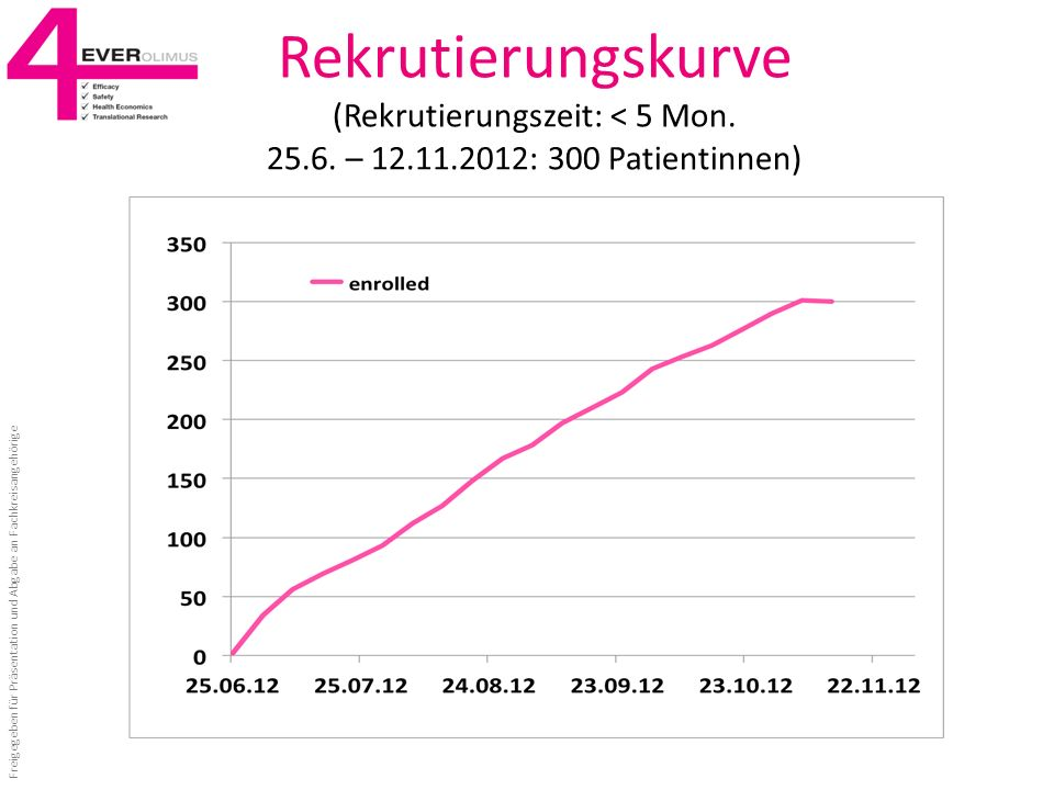 Rekrutierungskurve (Rekrutierungszeit: < 5 Mon. 25. 6. – 12. 11