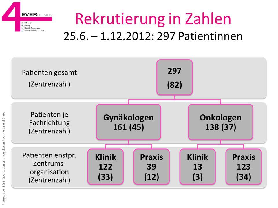 Rekrutierung in Zahlen 25.6. – 1.12.2012: 297 Patientinnen