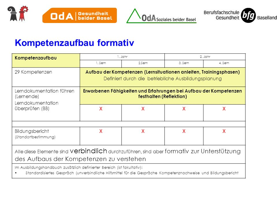 Kompetenzaufbau formativ