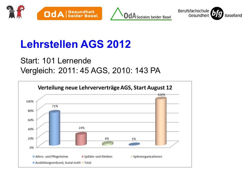 Lehrstellen AGS 2012 Start: 101 Lernende