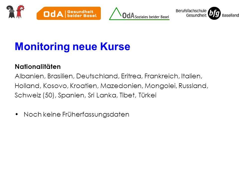 Monitoring neue Kurse Nationalitäten