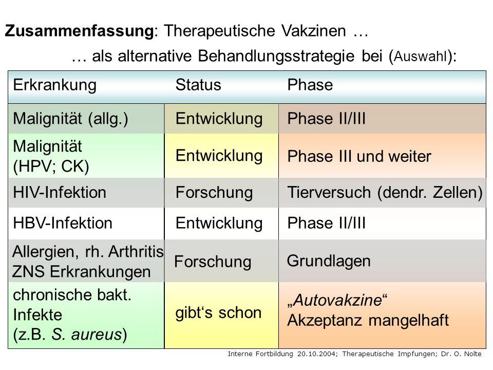 Zusammenfassung: Therapeutische Vakzinen …