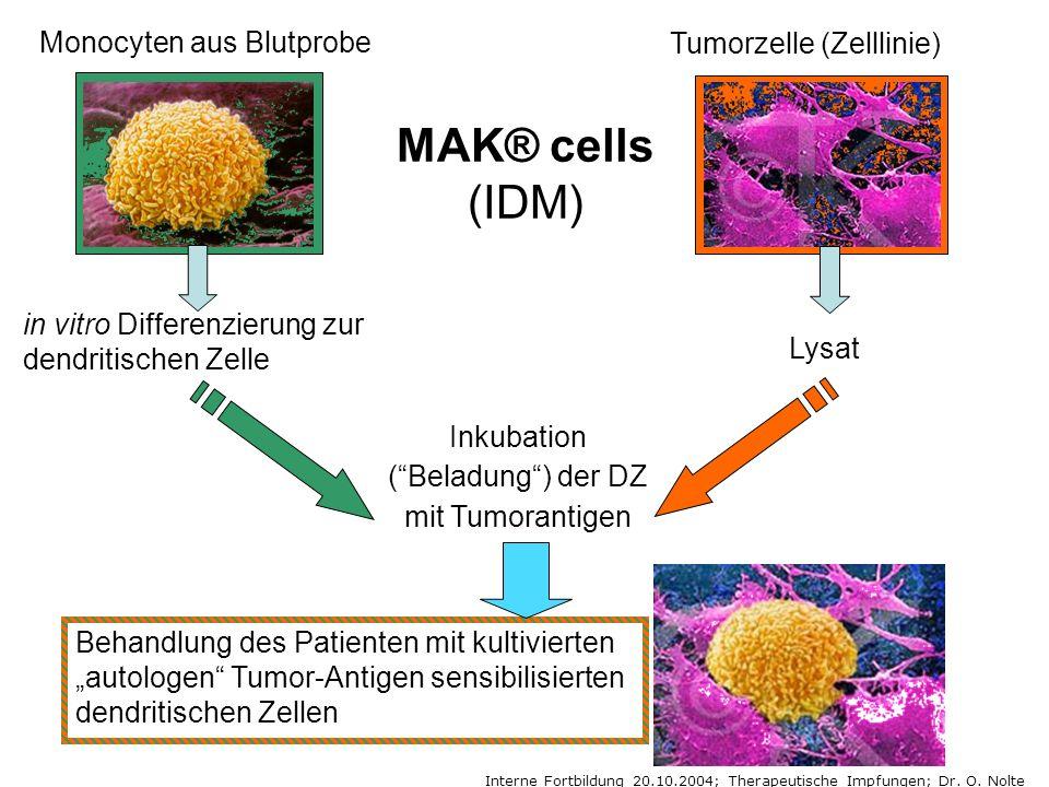 Inkubation ( Beladung ) der DZ mit Tumorantigen