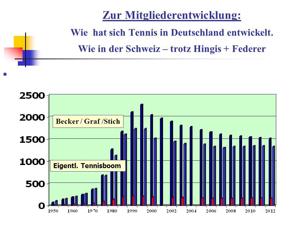 Zur Mitgliederentwicklung: Wie hat sich Tennis in Deutschland entwickelt. Wie in der Schweiz – trotz Hingis + Federer
