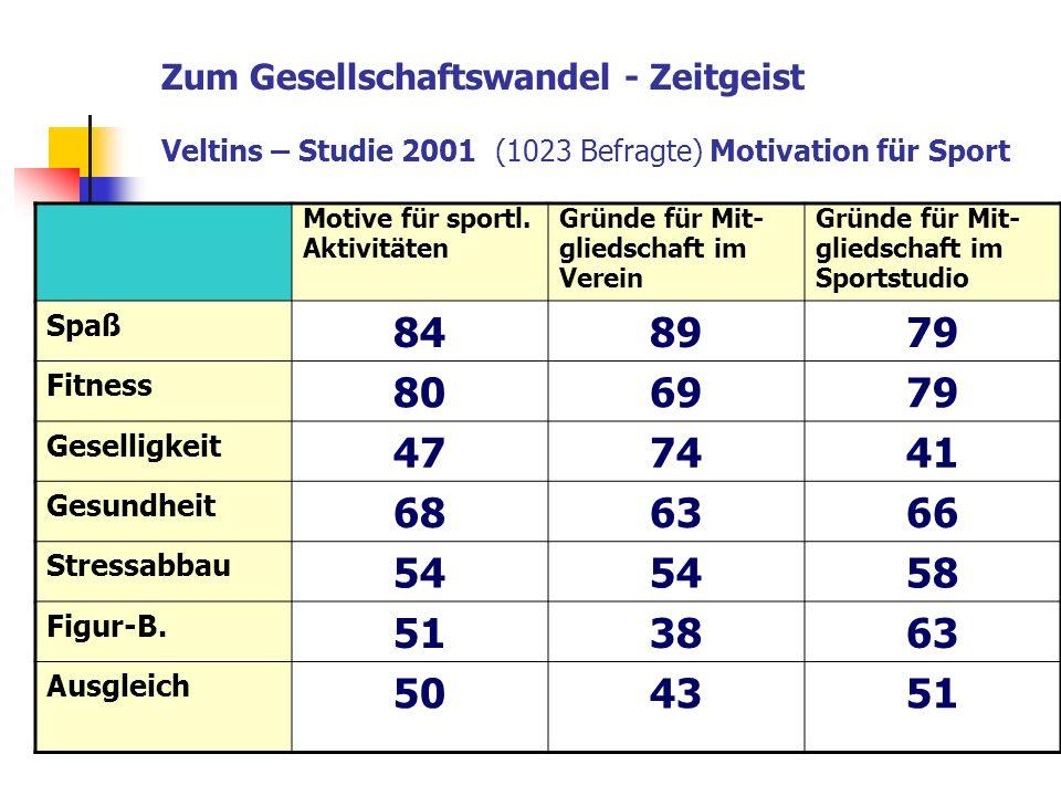 Zum Gesellschaftswandel - Zeitgeist Veltins – Studie 2001 (1023 Befragte) Motivation für Sport