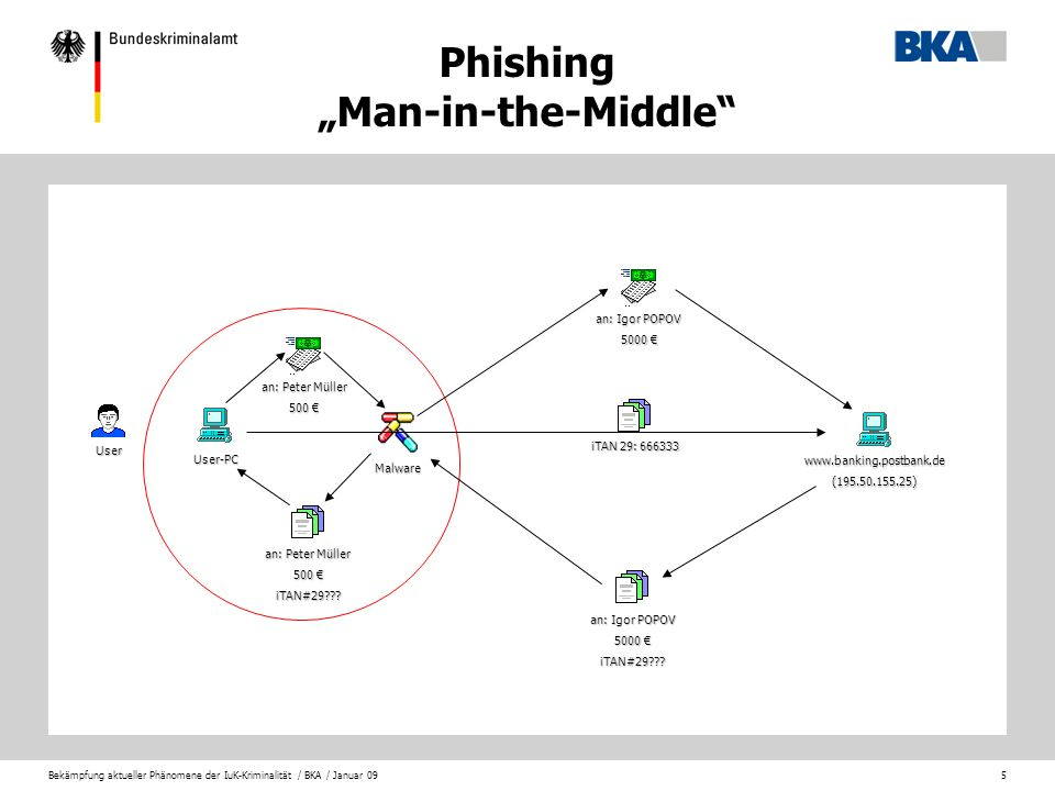 "Phishing ""Man-in-the-Middle"