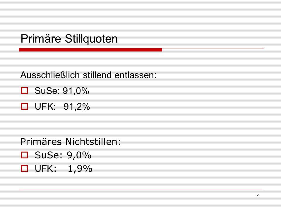 Primäre Stillquoten Ausschließlich stillend entlassen: SuSe: 91,0%