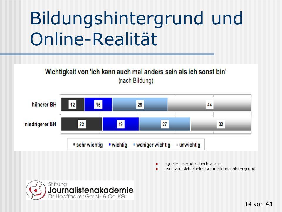 Bildungshintergrund und Online-Realität