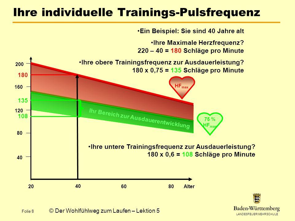 Ihre individuelle Trainings-Pulsfrequenz