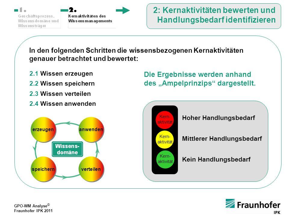 2: Kernaktivitäten bewerten und Handlungsbedarf identifizieren