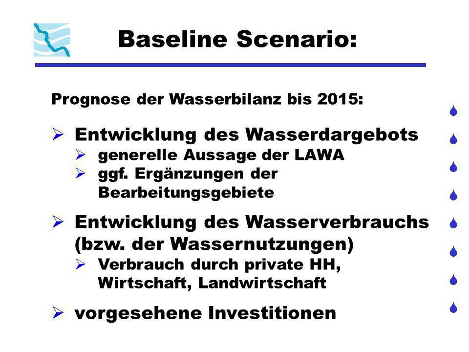 Baseline Scenario: Entwicklung des Wasserdargebots