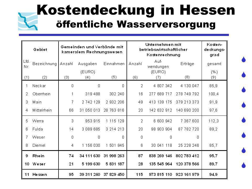 Kostendeckung in Hessen öffentliche Wasserversorgung