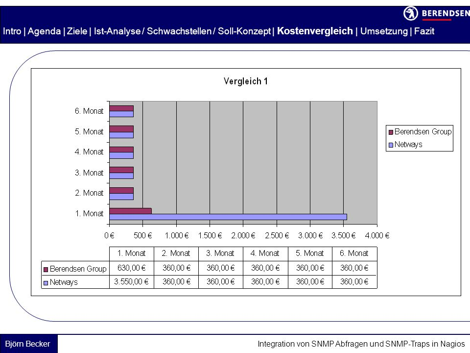 Intro | Agenda | Ziele | Ist-Analyse / Schwachstellen / Soll-Konzept | Kostenvergleich | Umsetzung | Fazit