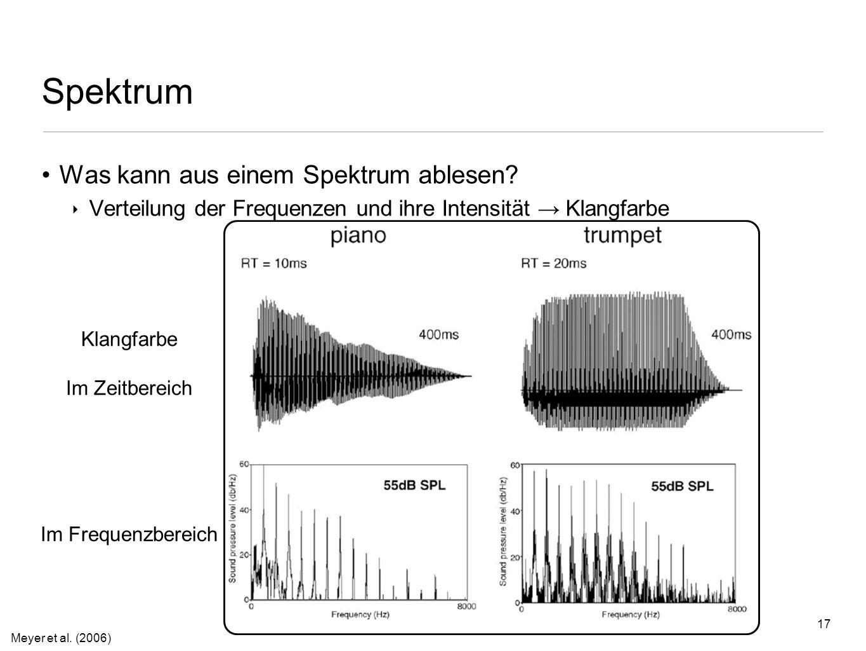 Spektrum Was kann aus einem Spektrum ablesen