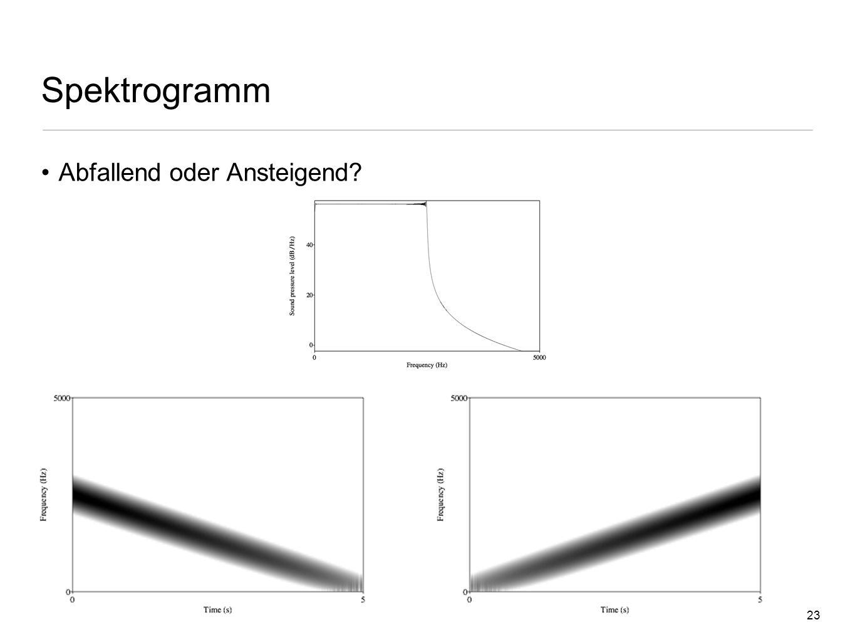 Spektrogramm Abfallend oder Ansteigend