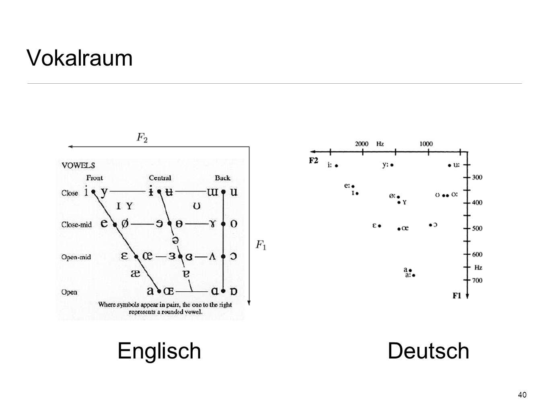 Vokalraum Englisch Deutsch