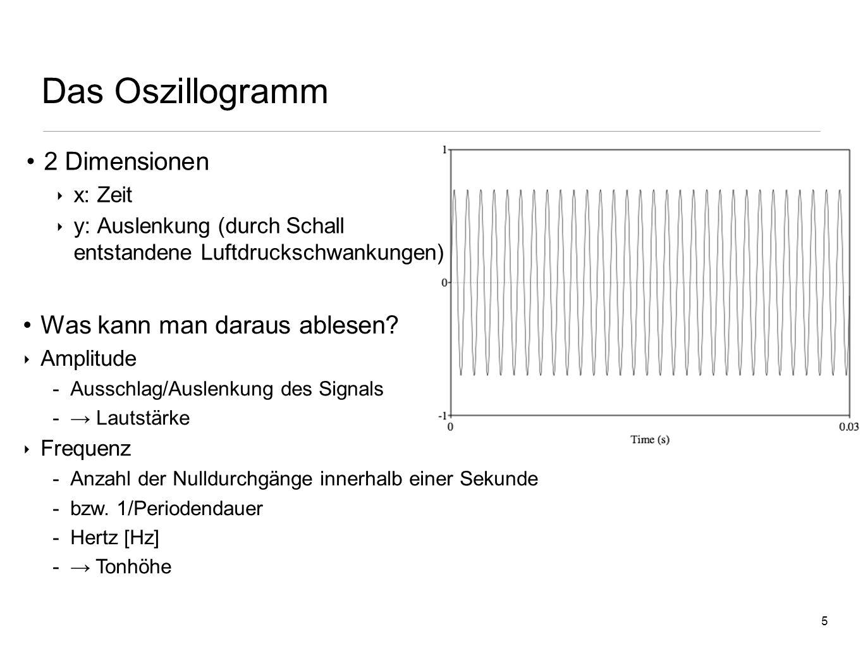 Das Oszillogramm 2 Dimensionen Was kann man daraus ablesen x: Zeit