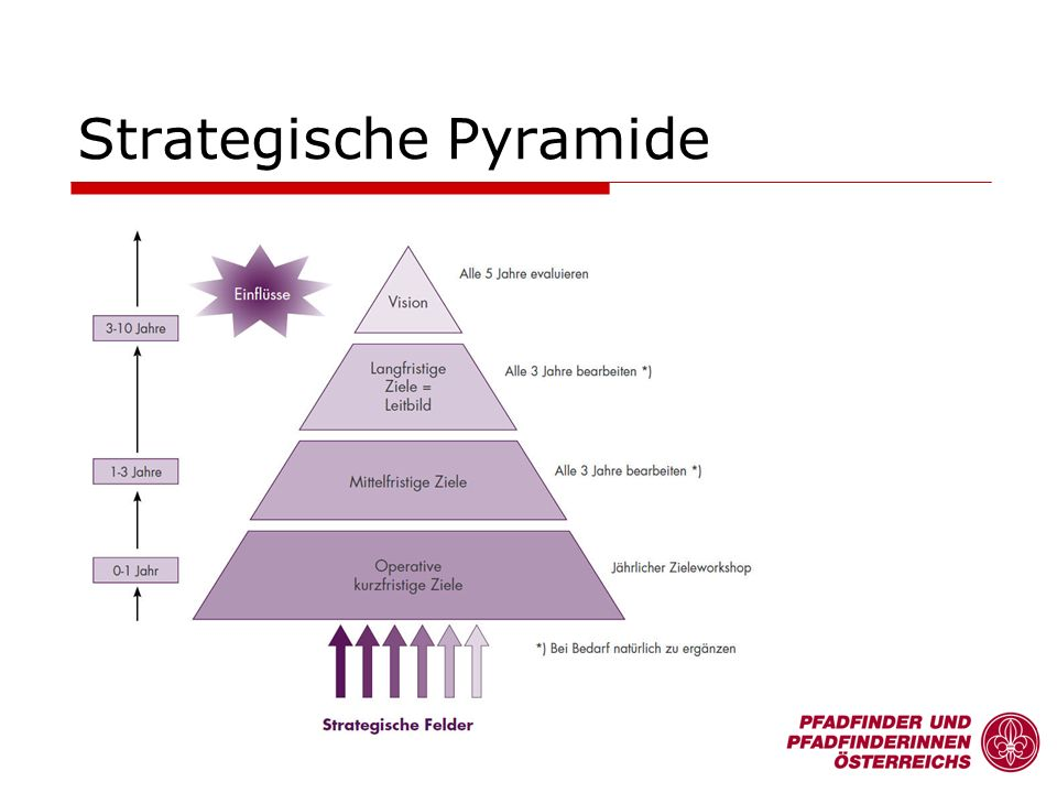 Strategische Pyramide