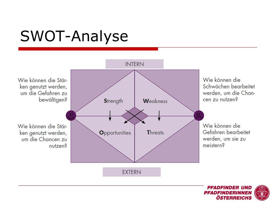 SWOT-Analyse 17