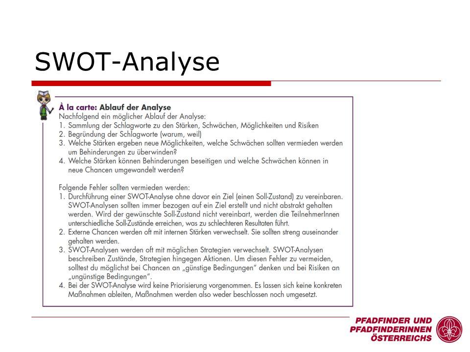 SWOT-Analyse 18