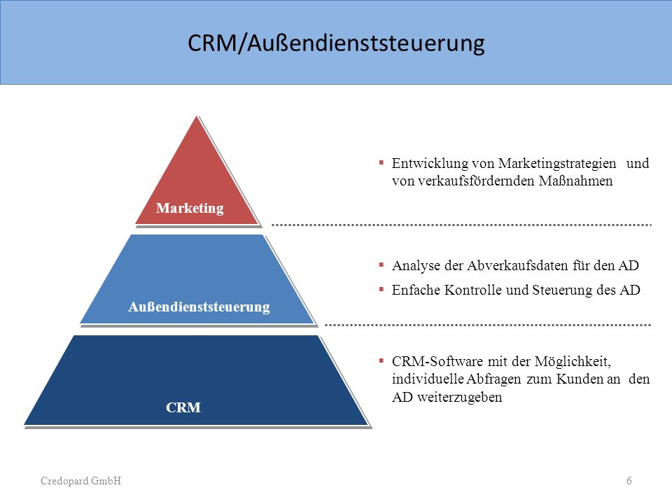 Sample Slide  Pyramide chart