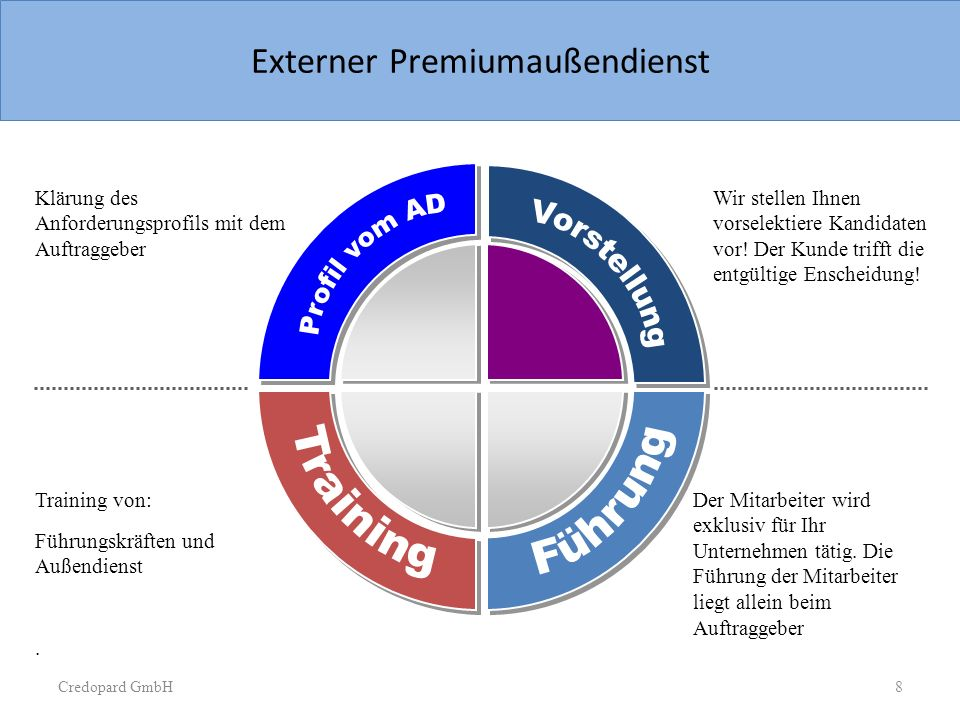 Sample Slide  Circle chart