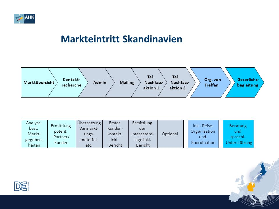 Markteintritt Skandinavien