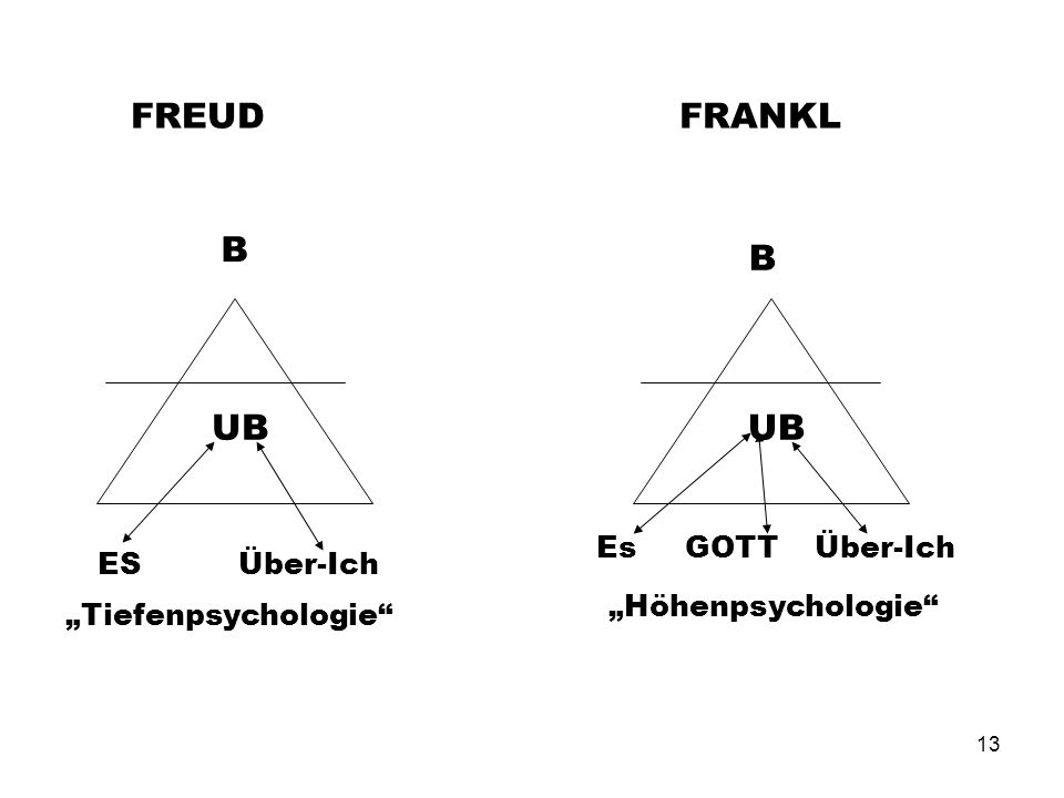 "FREUD FRANKL B B UB UB Es GOTT Über-Ich ES Über-Ich ""Höhenpsychologie"