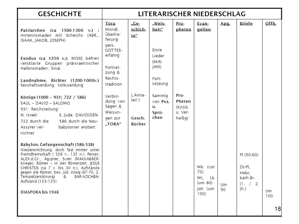 LITERARISCHER NIEDERSCHLAG