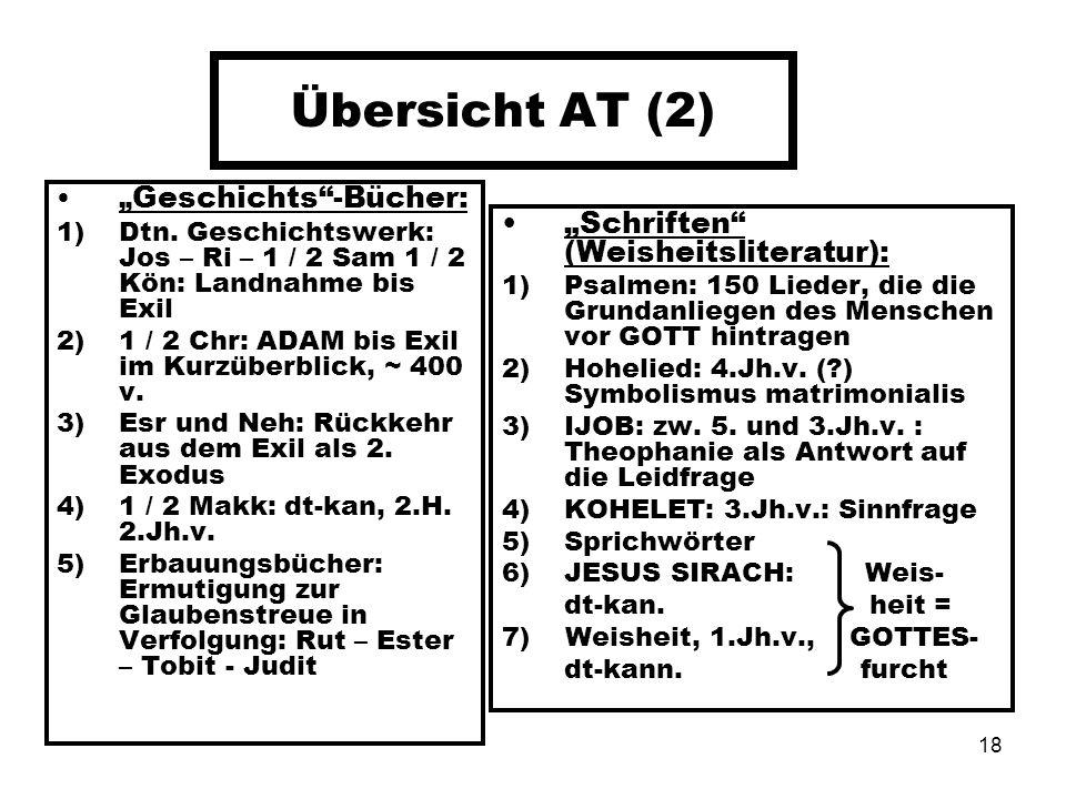 """Übersicht AT (2) """"Schriften (Weisheitsliteratur):"""