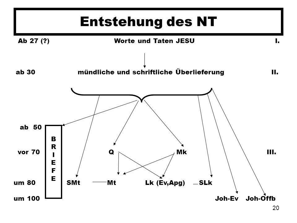 Entstehung des NT Ab 27 ( ) Worte und Taten JESU I.