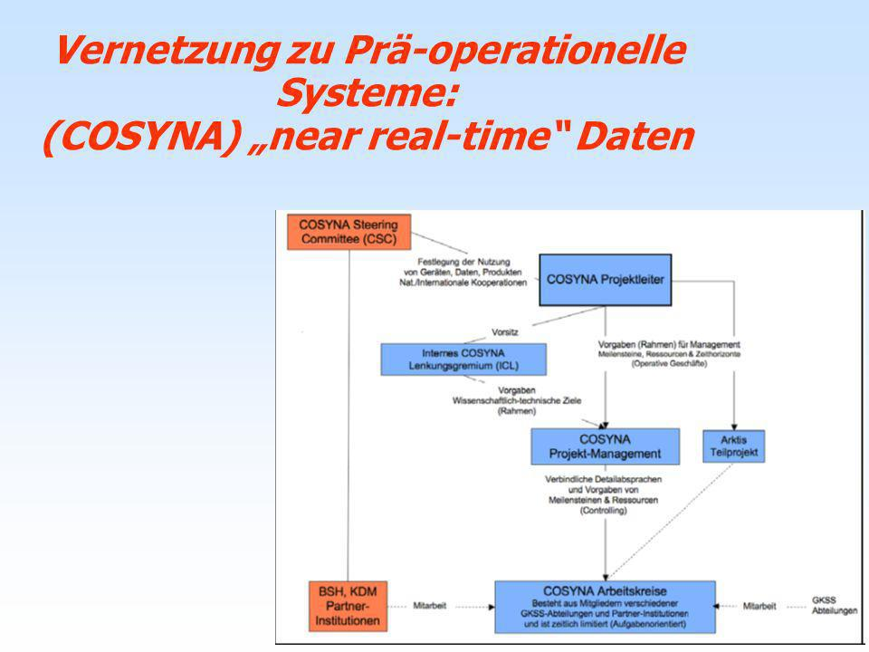 "Vernetzung zu Prä-operationelle Systeme: (COSYNA) ""near real-time Daten"